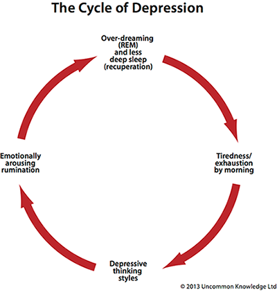 How Depression Works - The Cycle of Depression